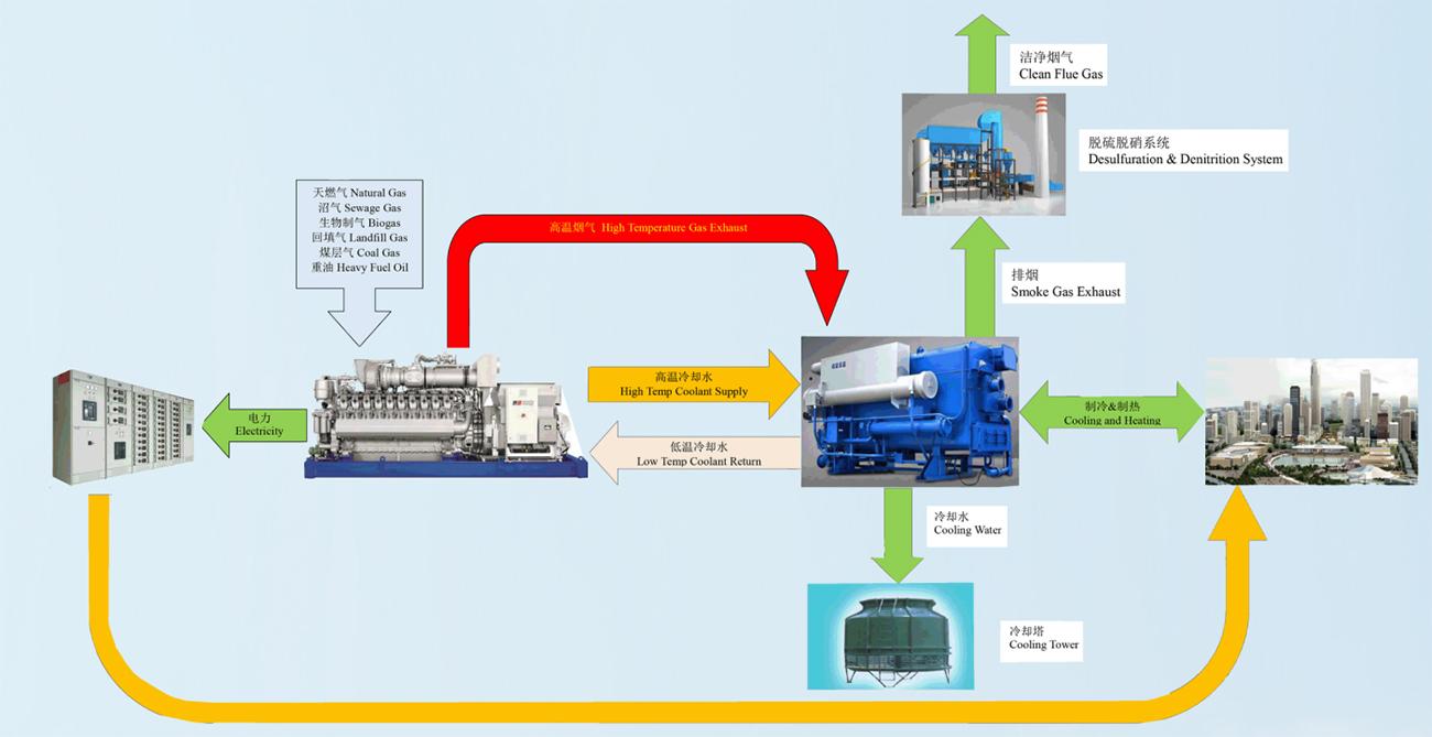 典型分布式能源、三联供系统
